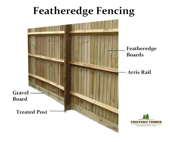 what do i need for a featheredge fence chiltern timber. Black Bedroom Furniture Sets. Home Design Ideas